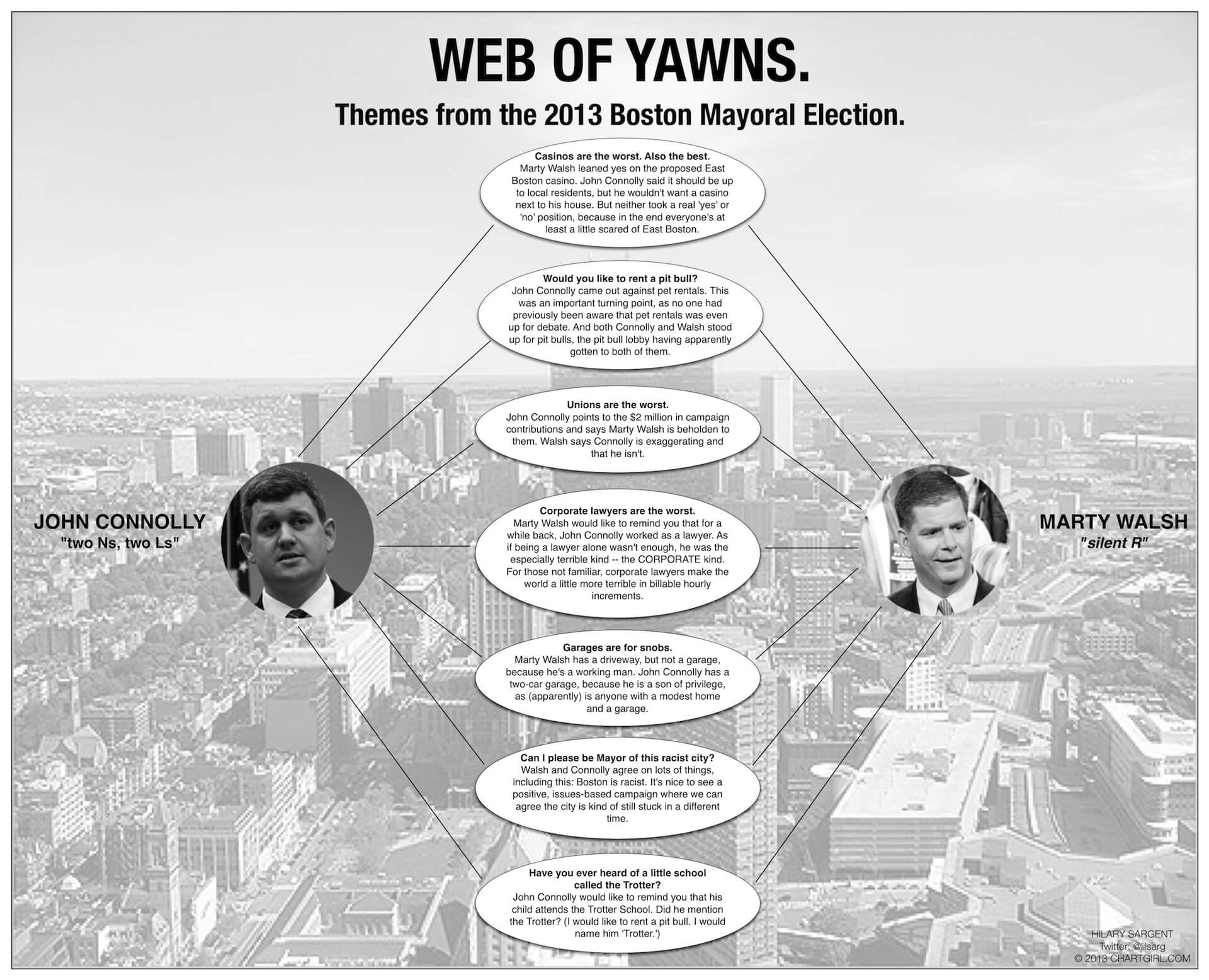Web of Yawns: Themes from the 2013 Boston Mayoral Election.