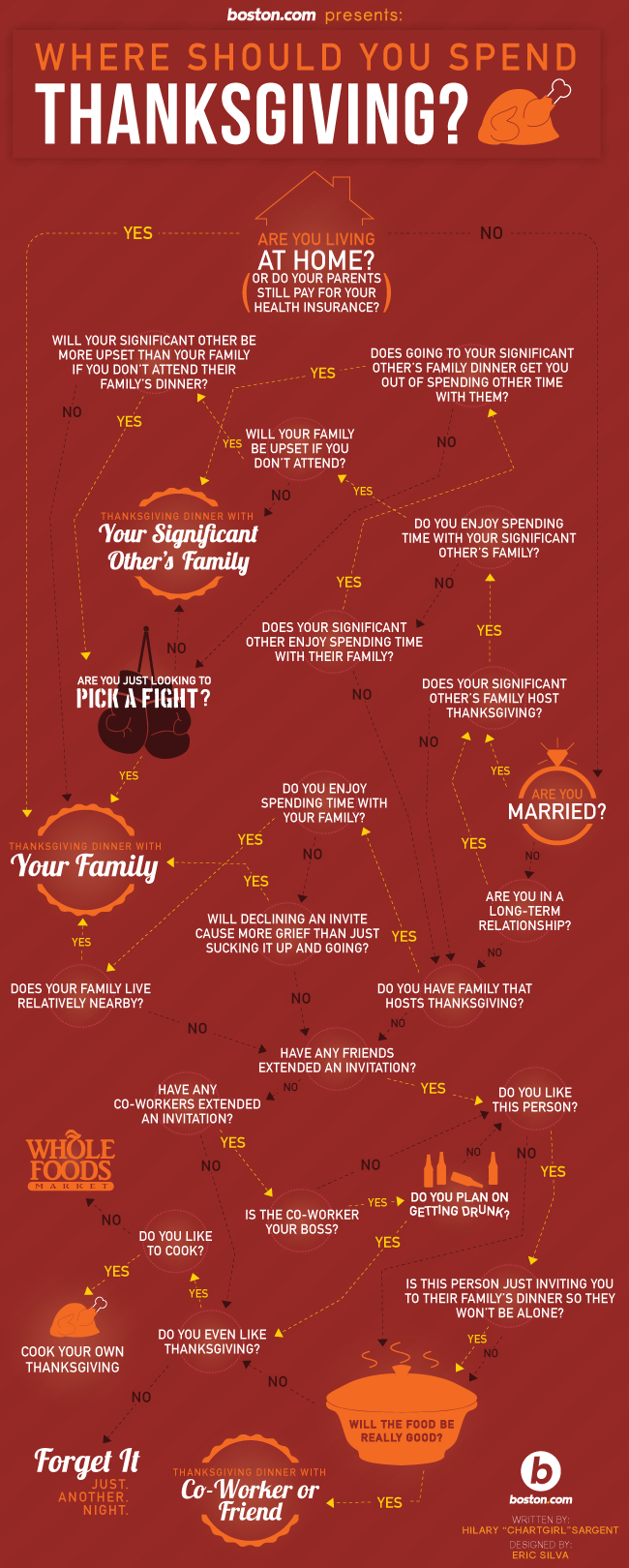 Where Should You Spend Thanksgiving? A Chart to Help You Make the Toughest Decision of the Year